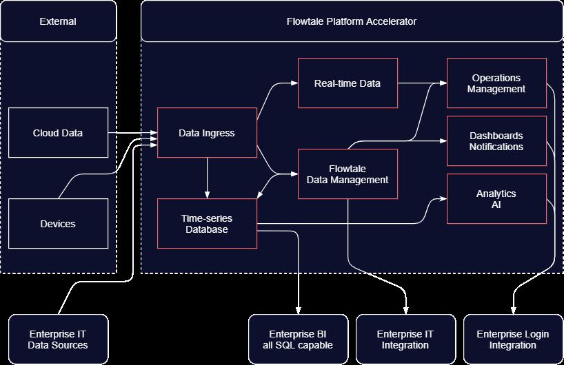 FlowtalePlatformAspects-DataFramework